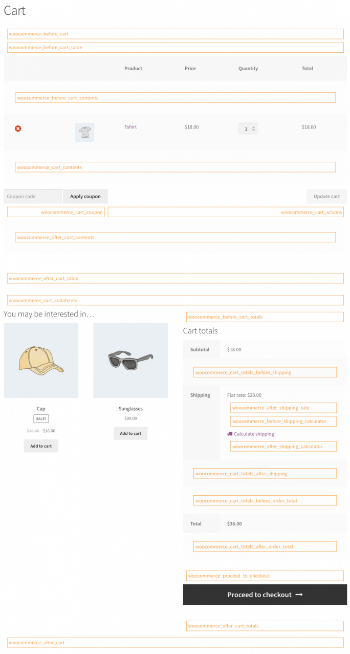 WooCommerce Cart Hooks Visual Guide