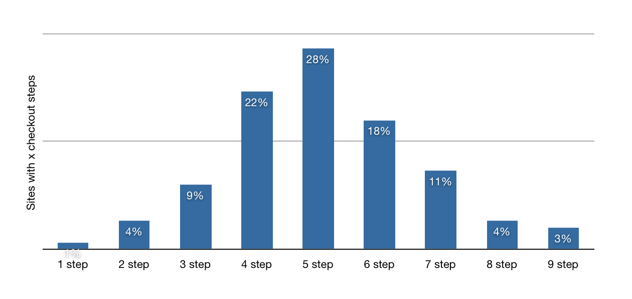 eCommerce Tips: number of steps at checkout