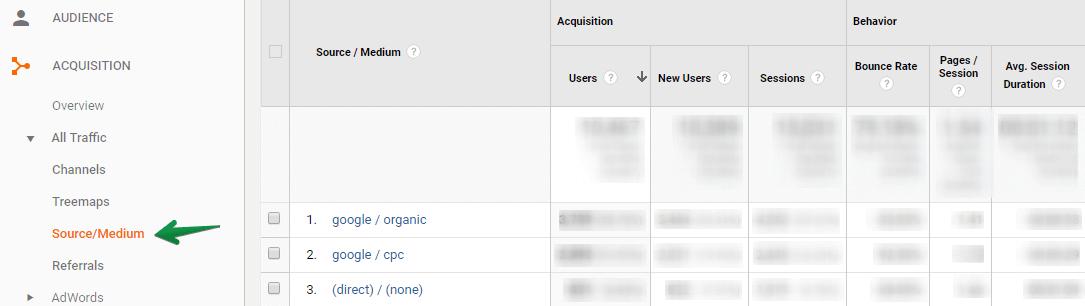 Google Analytics: Source/medium