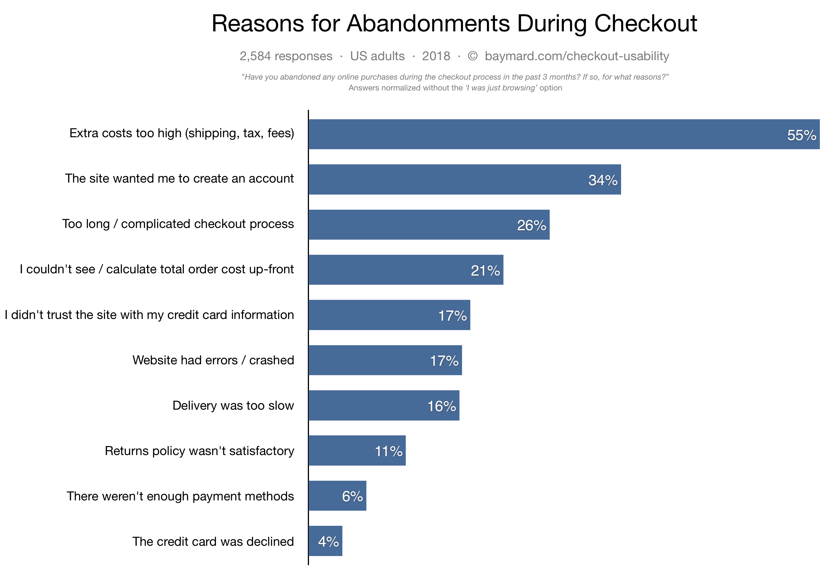 Abandoned carts reasons in 2018